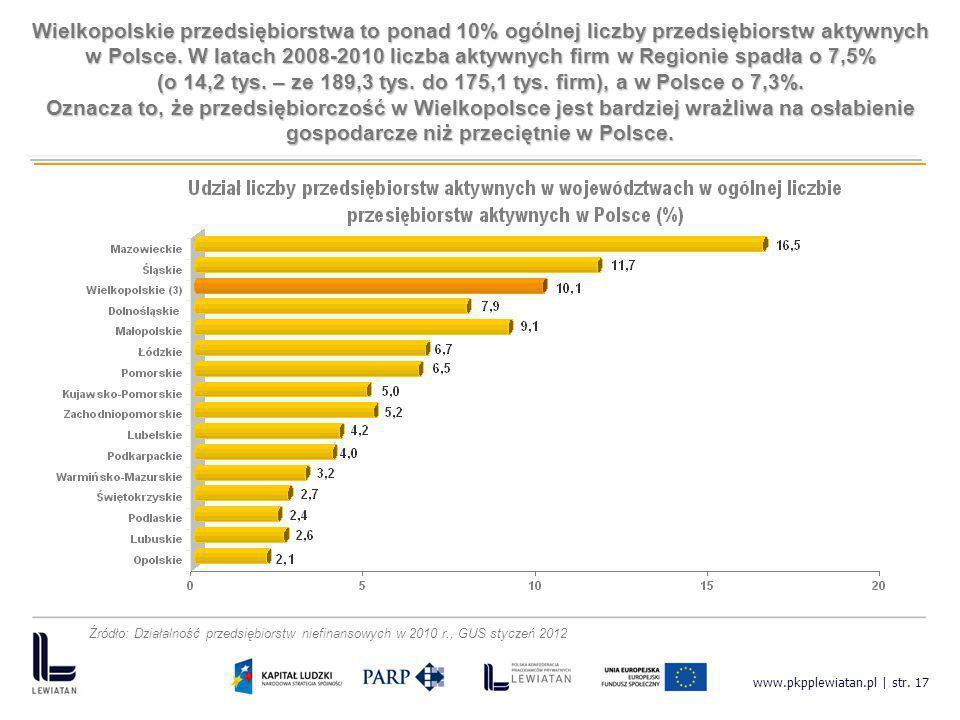www.pkpplewiatan.pl | str. 17 Wielkopolskie przedsiębiorstwa to ponad 10% ogólnej liczby przedsiębiorstw aktywnych w Polsce. W latach 2008-2010 liczba