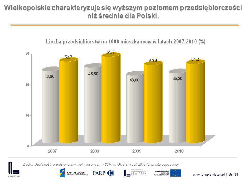 www.pkpplewiatan.pl | str. 18 Wielkopolskie charakteryzuje się wyższym poziomem przedsiębiorczości niż średnia dla Polski. Źródło: Działalność przedsi