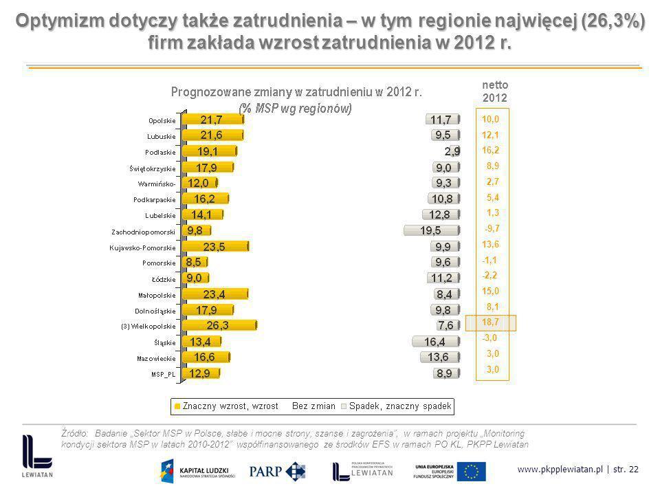www.pkpplewiatan.pl | str. 22 10,0 12,1 16,2 8,9 2,7 5,4 1,3 -9,7 13,6 -1,1 -2,2 15,0 8,1 18,7 -3,0 3,0 netto 2012 Optymizm dotyczy także zatrudnienia