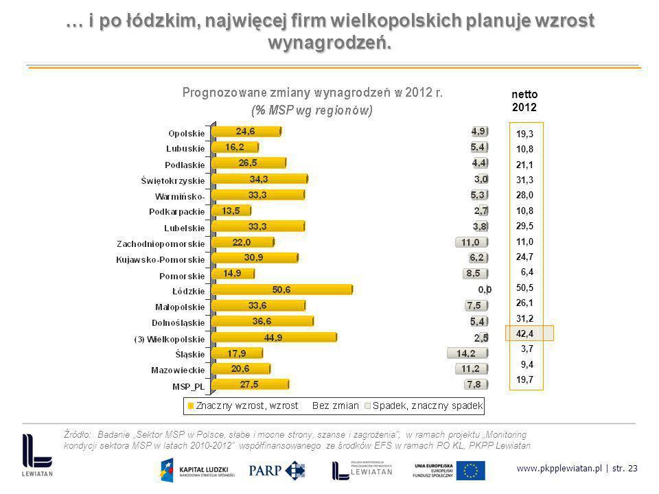 www.pkpplewiatan.pl | str. 23 19,3 10,8 21,1 31,3 28,0 10,8 29,5 11,0 24,7 6,4 50,5 26,1 31,2 42,4 3,7 9,4 19,7 netto 2012 … i po łódzkim, najwięcej f