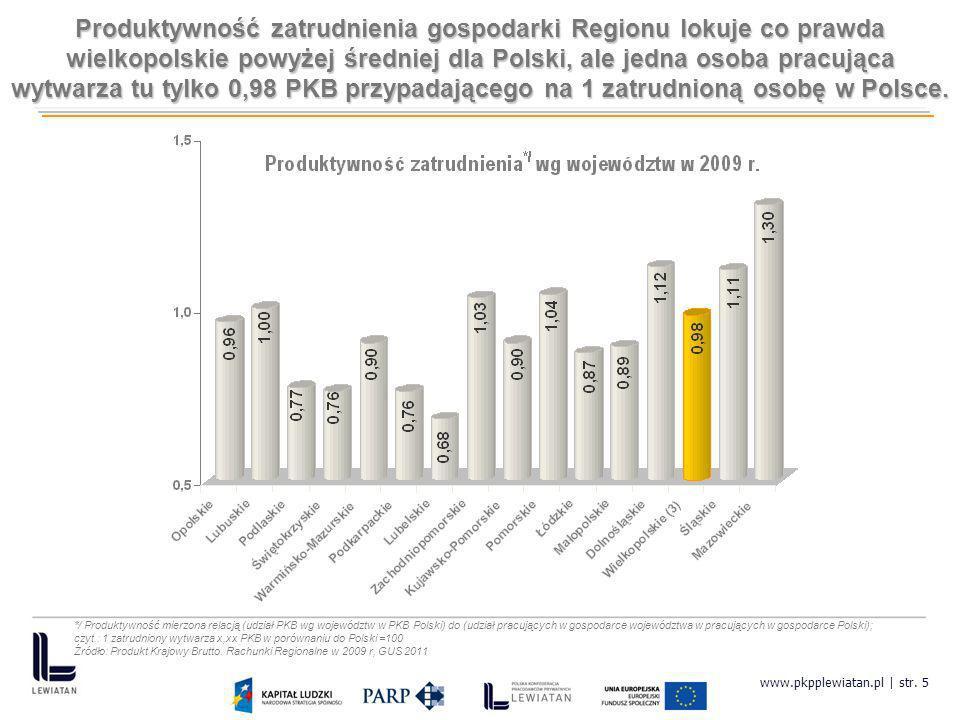 www.pkpplewiatan.pl | str. 5 */ Produktywność mierzona relacją (udział PKB wg województw w PKB Polski) do (udział pracujących w gospodarce województwa