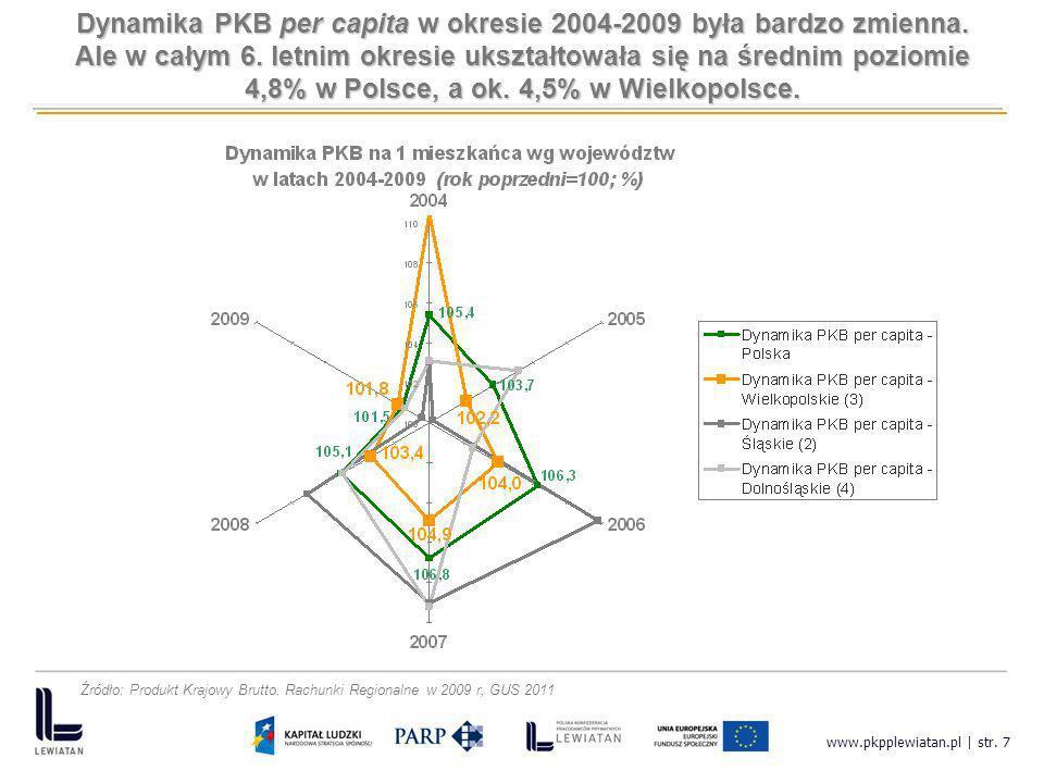 www.pkpplewiatan.pl | str. 7 Dynamika PKB per capita w okresie 2004-2009 była bardzo zmienna. Ale w całym 6. letnim okresie ukształtowała się na średn