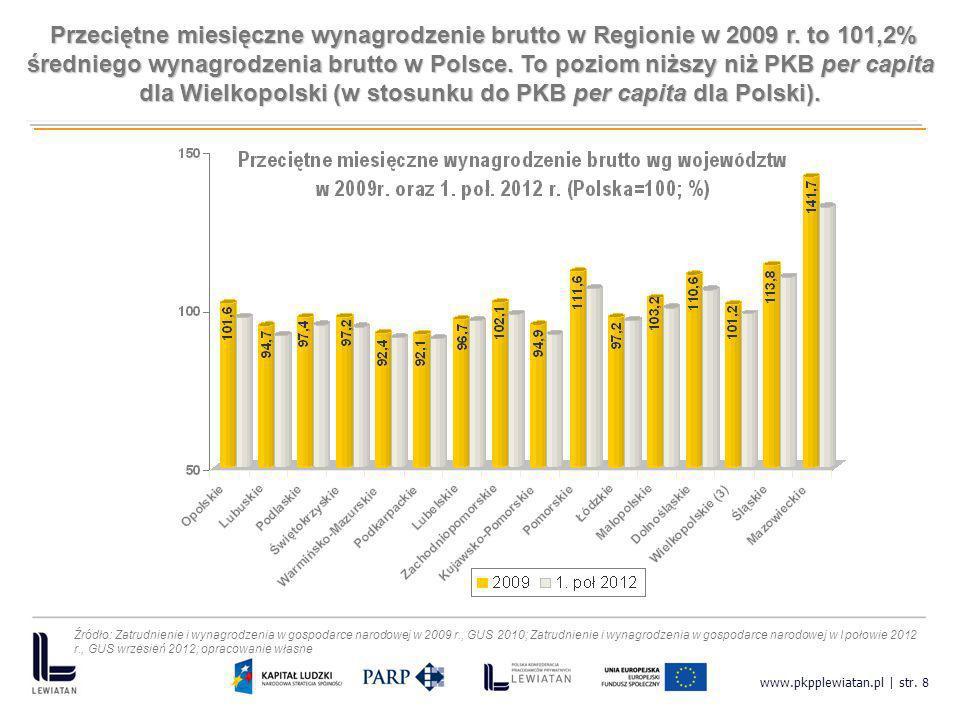 www.pkpplewiatan.pl | str. 8 Przeciętne miesięczne wynagrodzenie brutto w Regionie w 2009 r. to 101,2% średniego wynagrodzenia brutto w Polsce. To poz