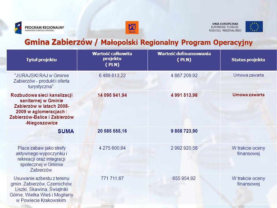 UNIA EUROPEJSKA EUROPEJSKI FUNDUSZ ROZWOJU REGIONALNEGO Tytuł projektu Wartość całkowita projektu ( PLN) Wartość dofinansowania ( PLN)Status projektu