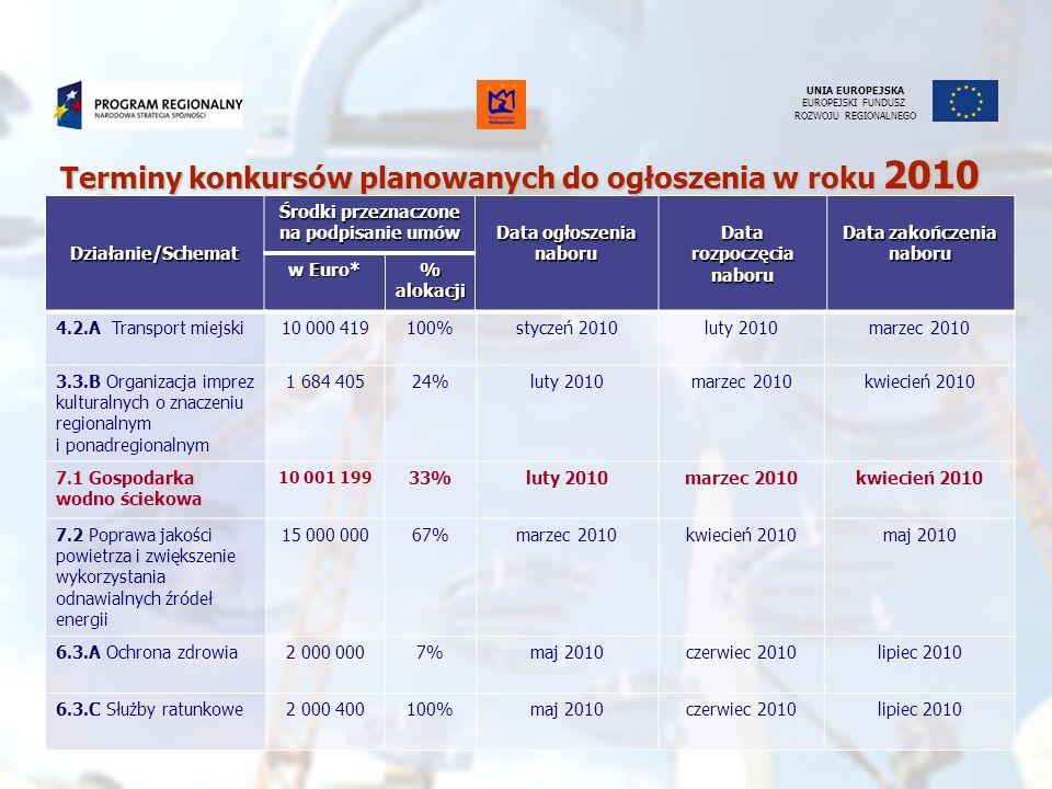 UNIA EUROPEJSKA EUROPEJSKI FUNDUSZ ROZWOJU REGIONALNEGODziałanie/Schemat Środki przeznaczone na podpisanie umów Data ogłoszenia naboru Data rozpoczęci