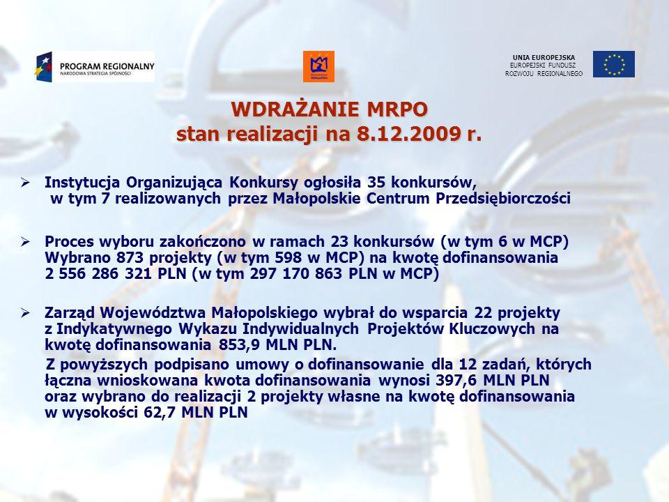 Proces wyboru zakończono w ramach 23 konkursów (w tym 6 w MCP) Wybrano 873 projekty (w tym 598 w MCP) na kwotę dofinansowania 2 556 286 321 PLN (w tym