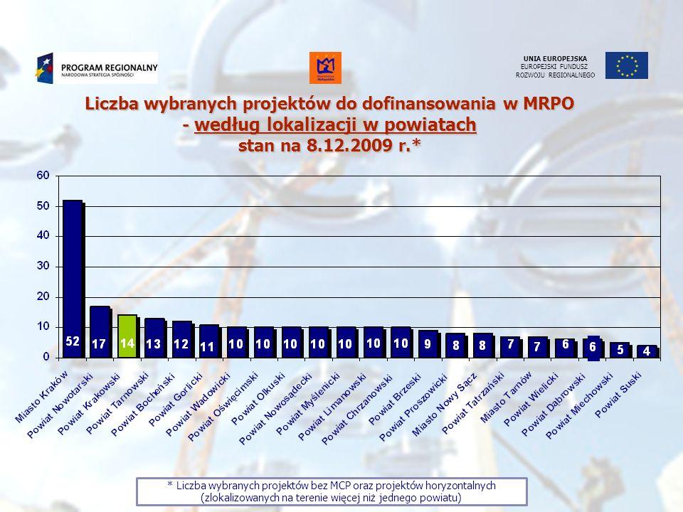 UNIA EUROPEJSKA EUROPEJSKI FUNDUSZ ROZWOJU REGIONALNEGO * Liczba wybranych projektów bez MCP oraz projektów horyzontalnych (zlokalizowanych na terenie