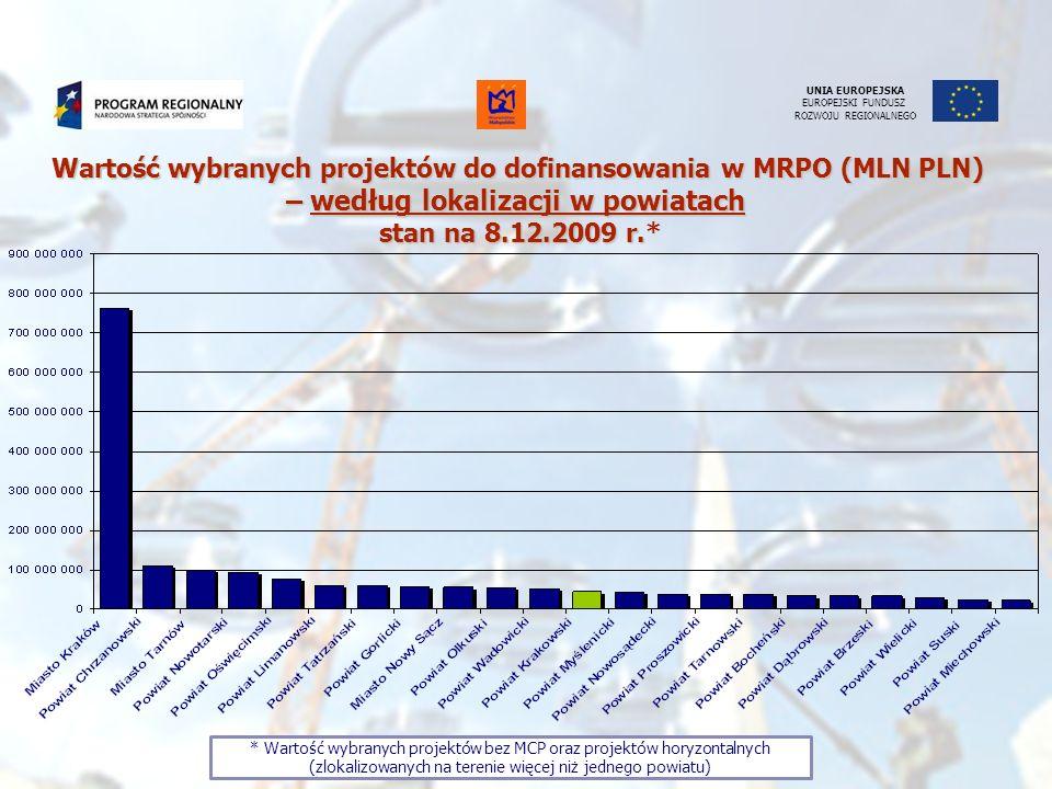 UNIA EUROPEJSKA EUROPEJSKI FUNDUSZ ROZWOJU REGIONALNEGO Wartość wybranych projektów do dofinansowania w MRPO (MLN PLN) – według lokalizacji w powiatac