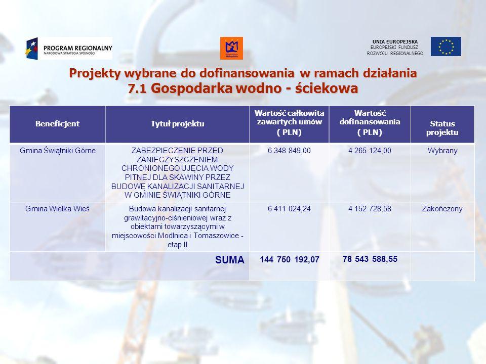 UNIA EUROPEJSKA EUROPEJSKI FUNDUSZ ROZWOJU REGIONALNEGO BeneficjentTytuł projektu Wartość całkowita zawartych um ó w ( PLN) Wartość dofinansowania ( P