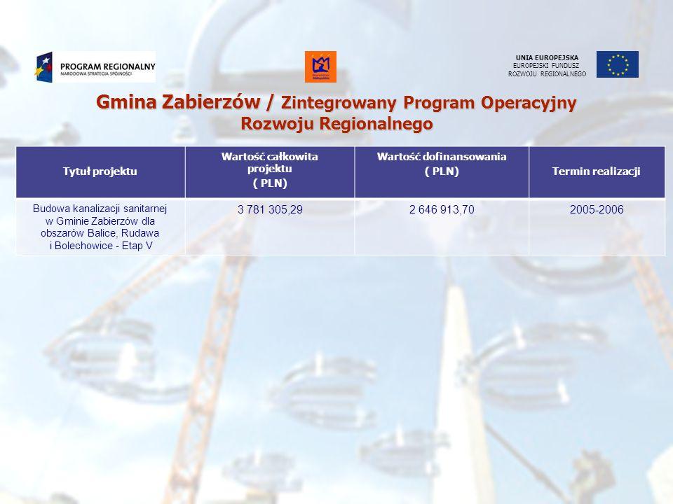 UNIA EUROPEJSKA EUROPEJSKI FUNDUSZ ROZWOJU REGIONALNEGO Tytuł projektu Wartość całkowita projektu ( PLN) Wartość dofinansowania ( PLN)Termin realizacj