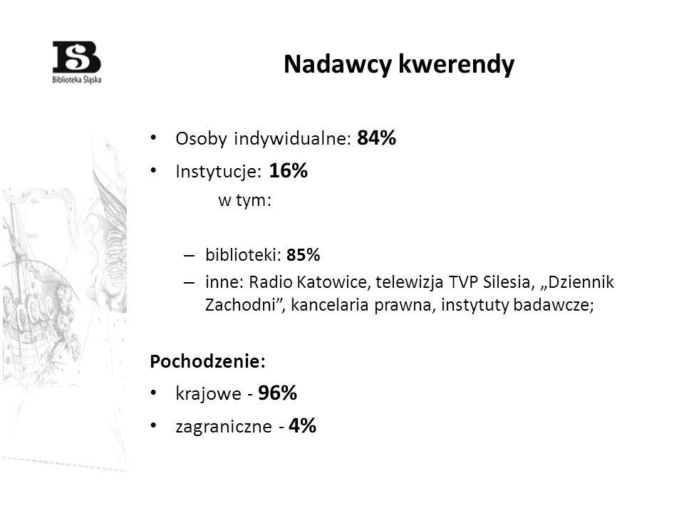 Nadawcy kwerendy Osoby indywidualne : 84% Instytucje: 16% w tym: – biblioteki: 85% – inne: Radio Katowice, telewizja TVP Silesia, Dziennik Zachodni, k