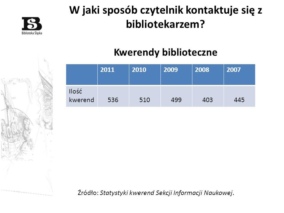 W jaki sposób czytelnik kontaktuje się z bibliotekarzem? Kwerendy biblioteczne 20112010200920082007 Ilość kwerend536510499403445 Źródło: Statystyki kw