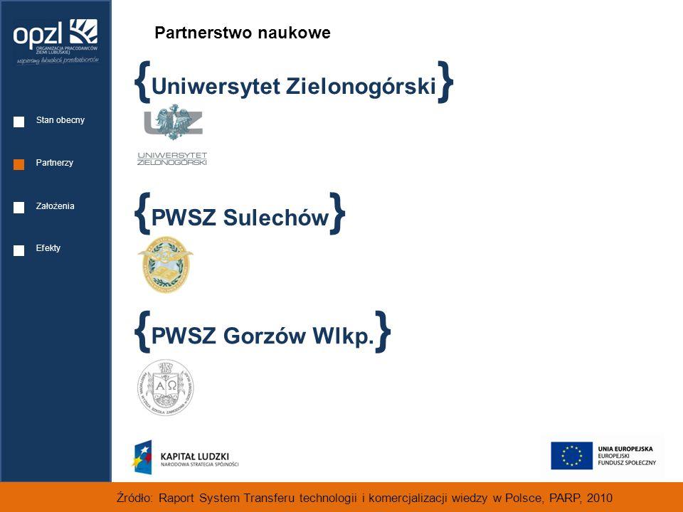 Partnerstwo naukowe Źródło: Raport System Transferu technologii i komercjalizacji wiedzy w Polsce, PARP, 2010 { Uniwersytet Zielonogórski } { PWSZ Sulechów } { PWSZ Gorzów Wlkp.