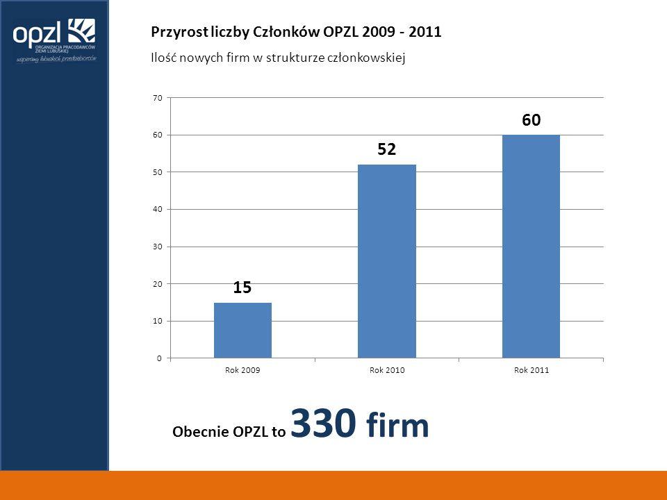 Przyrost liczby Członków OPZL 2009 - 2011 Obecnie OPZL to 330 firm Ilość nowych firm w strukturze członkowskiej