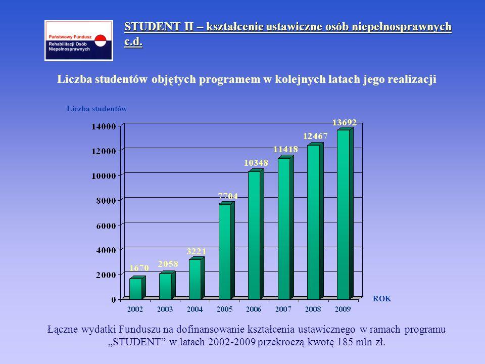 Liczba studentów ROK Liczba studentów objętych programem w kolejnych latach jego realizacji STUDENT II – kształcenie ustawiczne osób niepełnosprawnych