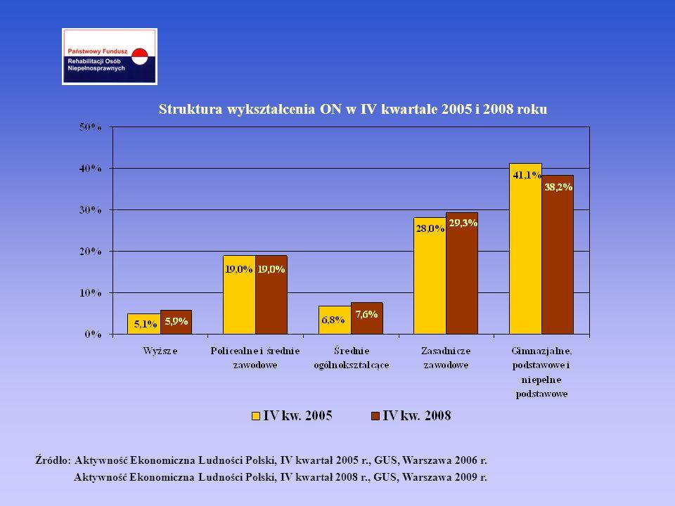 Źródło: Aktywność Ekonomiczna Ludności Polski, IV kwartał 2005 r., GUS, Warszawa 2006 r. Aktywność Ekonomiczna Ludności Polski, IV kwartał 2008 r., GU