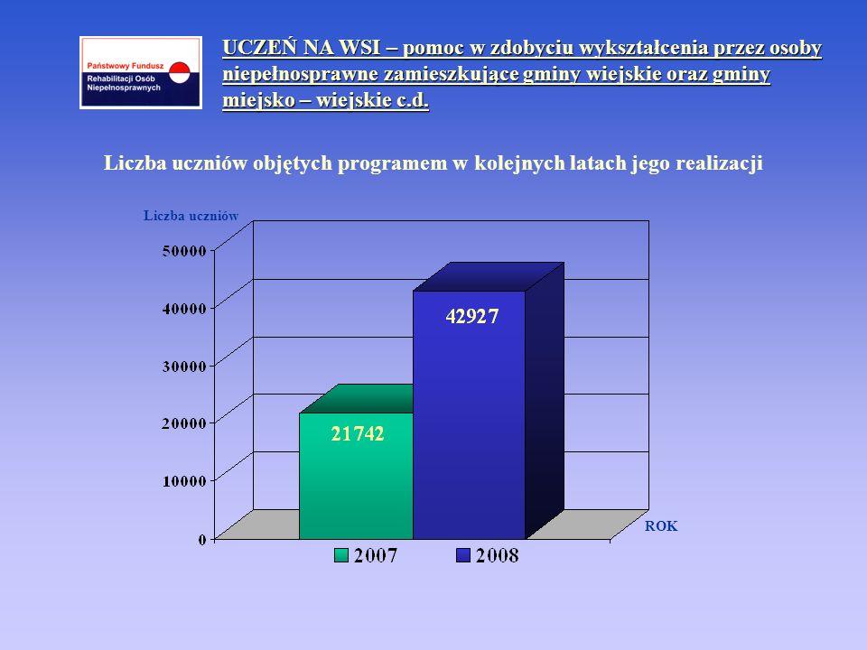 Liczba uczniów objętych programem w kolejnych latach jego realizacji ROK Liczba uczniów
