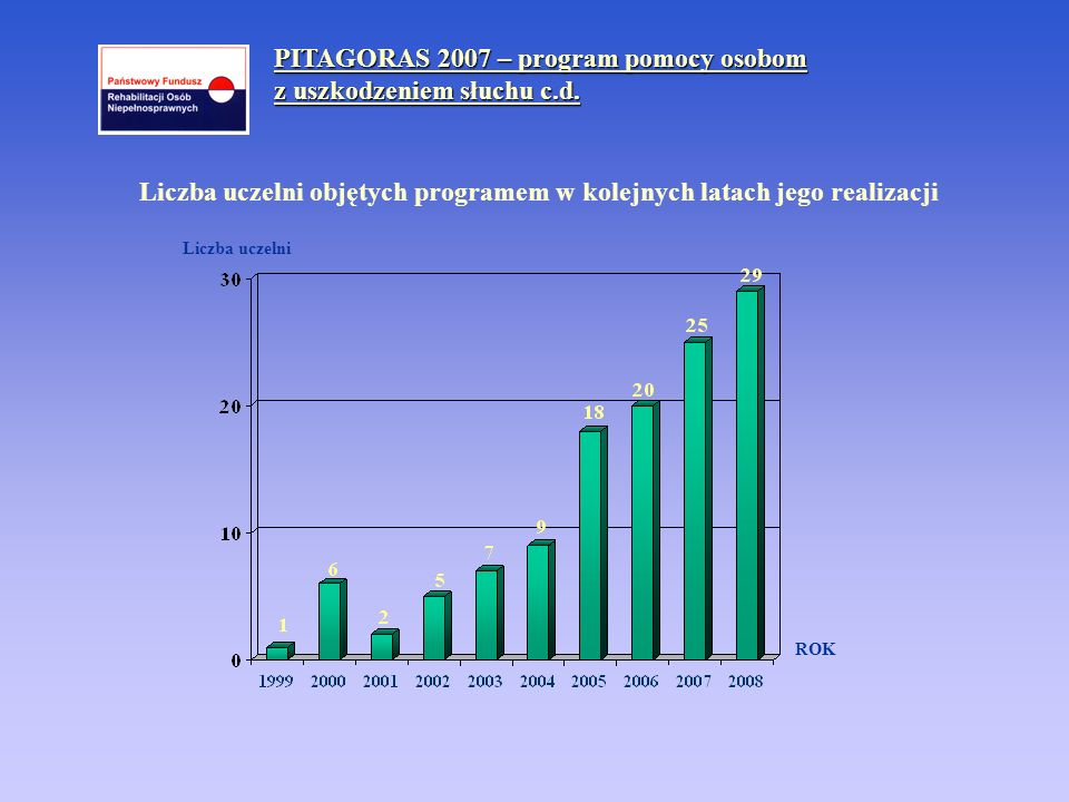 PITAGORAS 2007 – program pomocy osobom z uszkodzeniem słuchu c.d. ROK Liczba uczelni objętych programem w kolejnych latach jego realizacji Liczba ucze