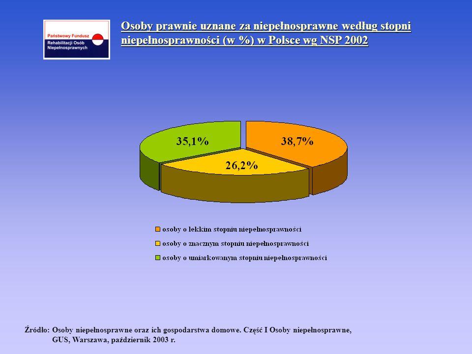 Źródło: Osoby niepełnosprawne oraz ich gospodarstwa domowe. Część I Osoby niepełnosprawne, GUS, Warszawa, październik 2003 r. Osoby prawnie uznane za