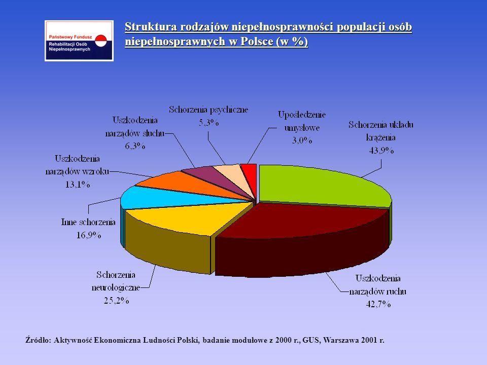 Źródło: Aktywność Ekonomiczna Ludności Polski, badanie modułowe z 2000 r., GUS, Warszawa 2001 r. Struktura rodzajów niepełnosprawności populacji osób