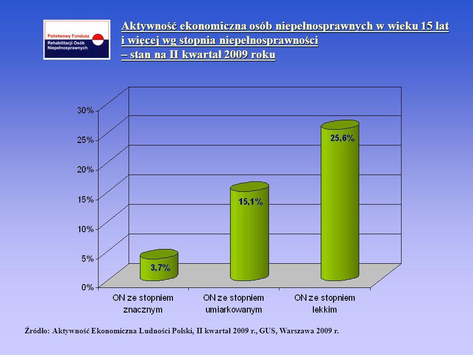 Aktywność ekonomiczna osób niepełnosprawnych w wieku 15 lat i więcej wg stopnia niepełnosprawności – stan na II kwartał 2009 roku Źródło: Aktywność Ek