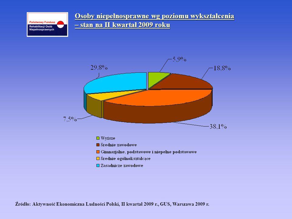 Źródło: Aktywność Ekonomiczna Ludności Polski, II kwartał 2009 r., GUS, Warszawa 2009 r. Osoby niepełnosprawne wg poziomu wykształcenia – stan na II k