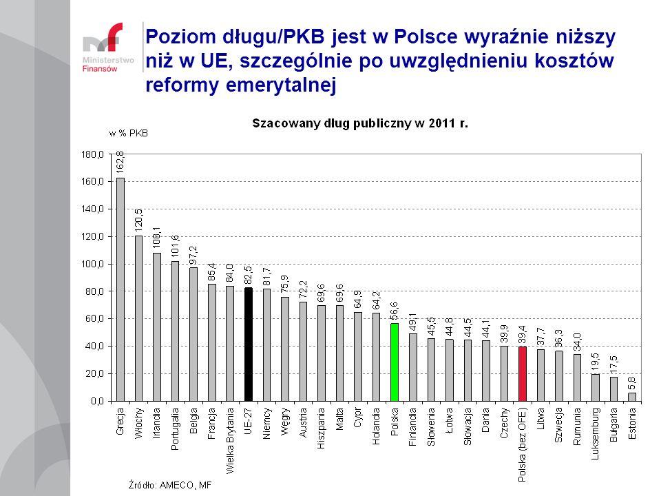 Poziom długu/PKB jest w Polsce wyraźnie niższy niż w UE, szczególnie po uwzględnieniu kosztów reformy emerytalnej