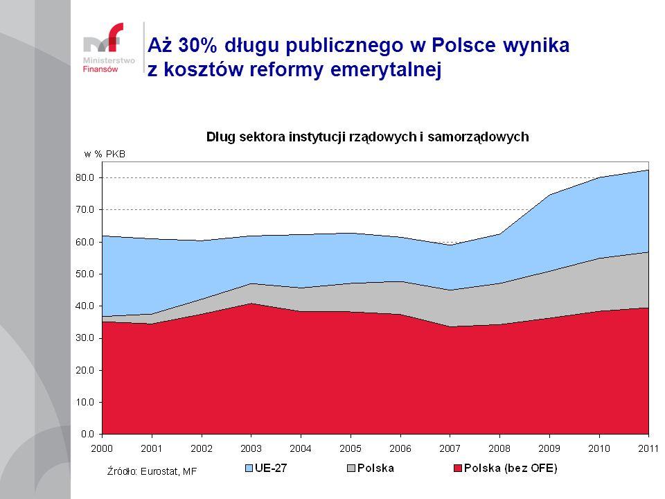 Aż 30% długu publicznego w Polsce wynika z kosztów reformy emerytalnej