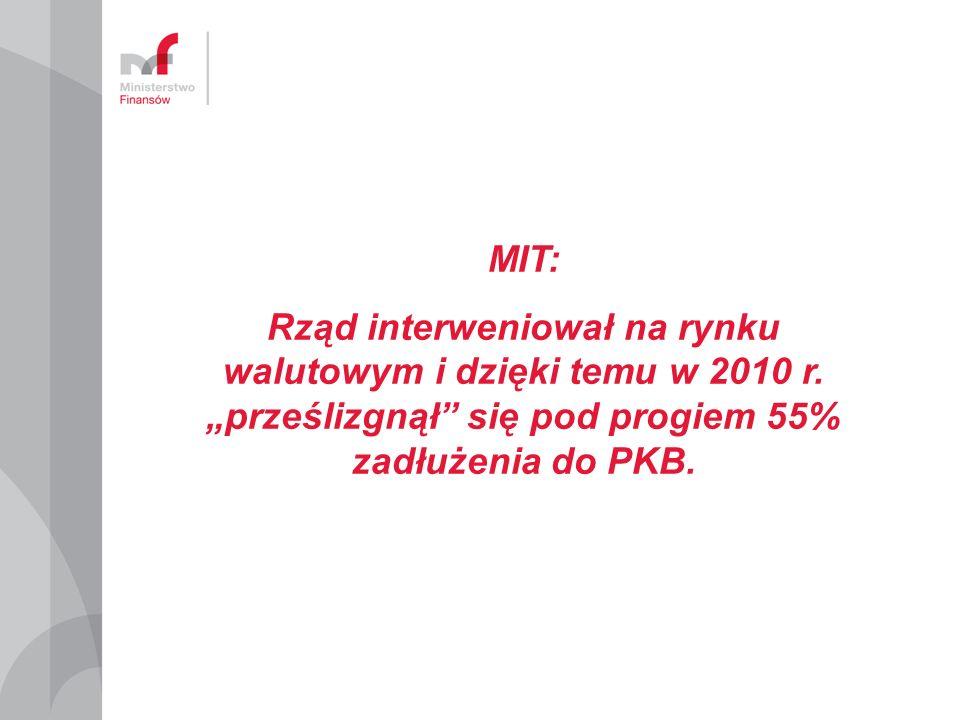 MIT: Rząd interweniował na rynku walutowym i dzięki temu w 2010 r. prześlizgnął się pod progiem 55% zadłużenia do PKB.