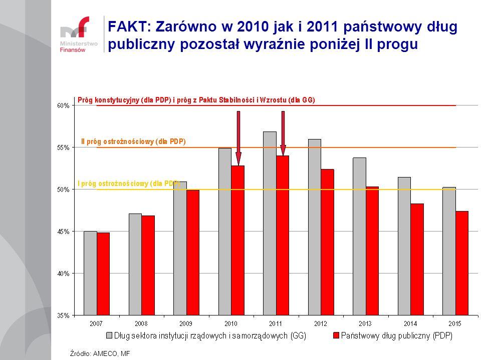 FAKT: Zarówno w 2010 jak i 2011 państwowy dług publiczny pozostał wyraźnie poniżej II progu Źródło: AMECO, MF
