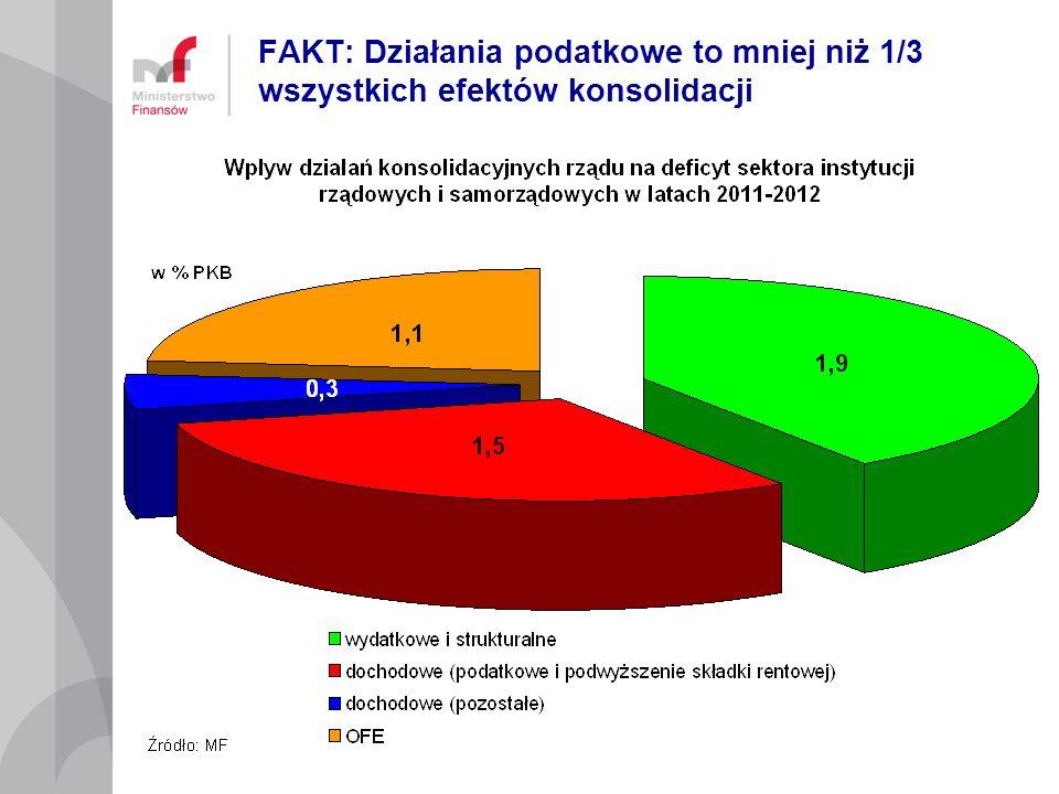 FAKT: Działania podatkowe to mniej niż 1/3 wszystkich efektów konsolidacji