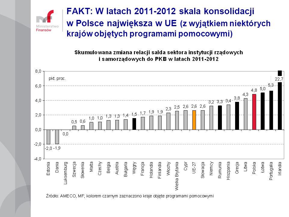 FAKT: W latach 2011-2012 skala konsolidacji w Polsce największa w UE (z wyjątkiem niektórych krajów objętych programami pomocowymi)