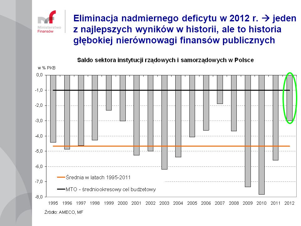 Eliminacja nadmiernego deficytu w 2012 r. jeden z najlepszych wyników w historii, ale to historia głębokiej nierównowagi finansów publicznych