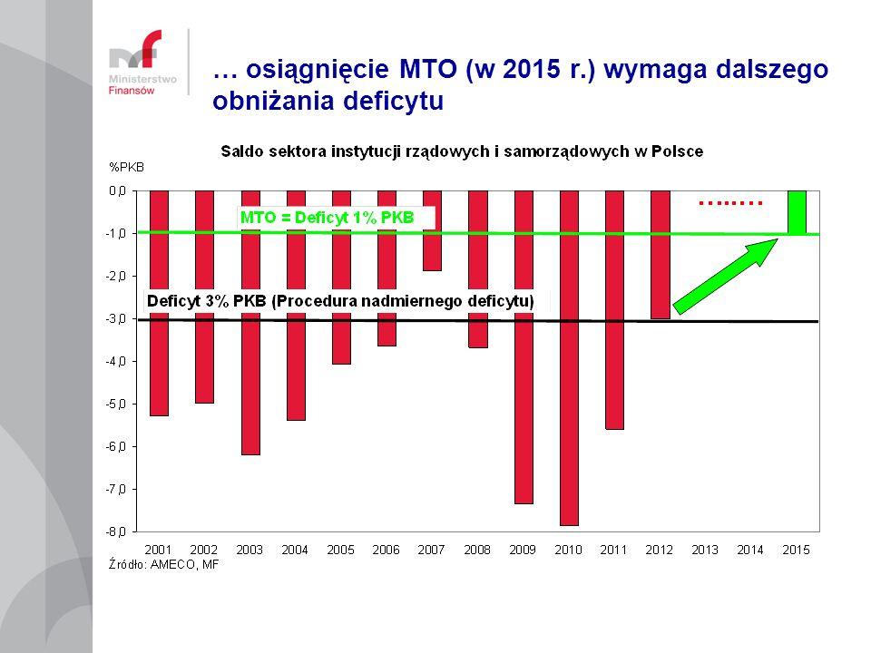 … osiągnięcie MTO (w 2015 r.) wymaga dalszego obniżania deficytu