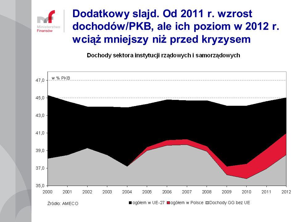 Dodatkowy slajd. Od 2011 r. wzrost dochodów/PKB, ale ich poziom w 2012 r. wciąż mniejszy niż przed kryzysem