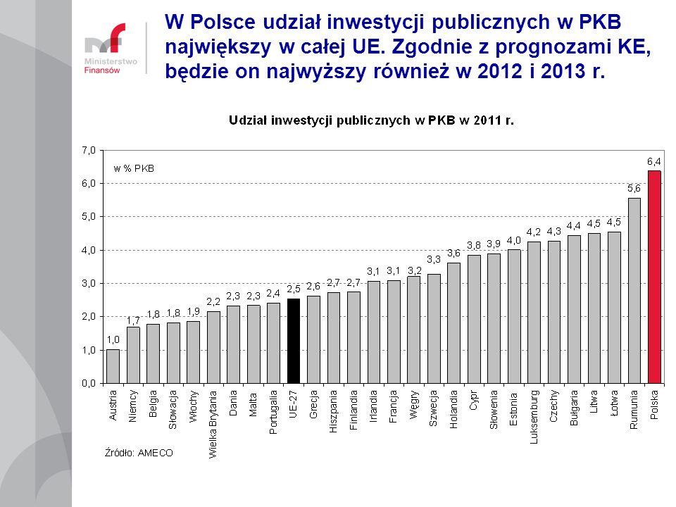 W Polsce udział inwestycji publicznych w PKB największy w całej UE. Zgodnie z prognozami KE, będzie on najwyższy również w 2012 i 2013 r.
