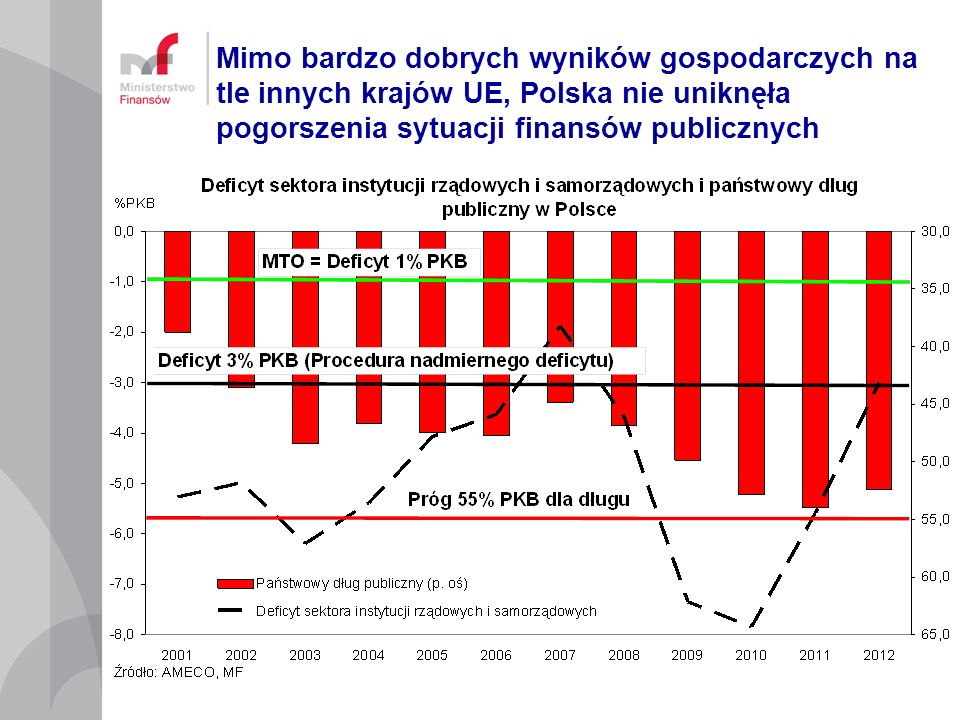 … błędnych wniosków: redukcja deficytu poprzez zwiększenie dochodów (podatków?) o 2% PKB, przy równoczesnym ZWIĘKSZENIU WYDATKÓW (???) o 1% PKB.