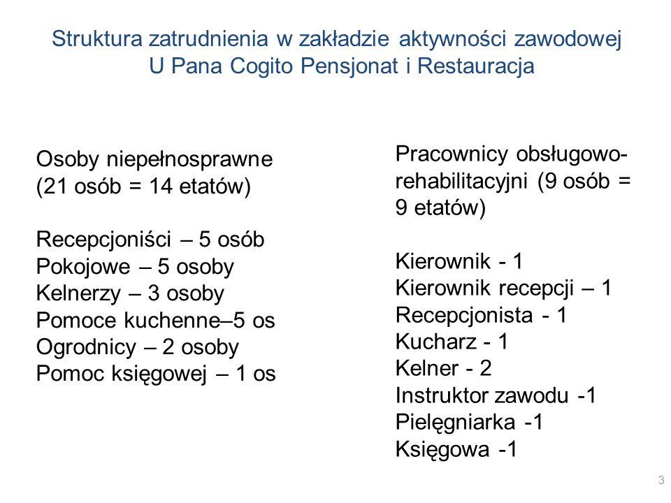 Struktura zatrudnienia w zakładzie aktywności zawodowej U Pana Cogito Pensjonat i Restauracja Osoby niepełnosprawne (21 osób = 14 etatów) Recepcjoniśc
