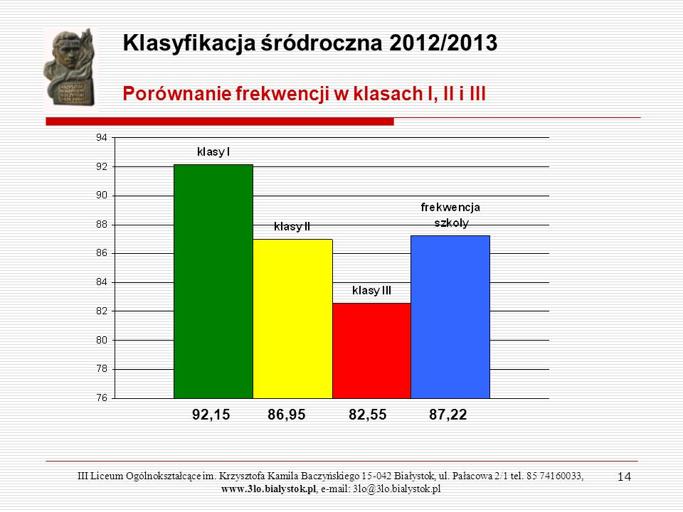 14 III Liceum Ogólnokształcące im. Krzysztofa Kamila Baczyńskiego 15-042 Białystok, ul. Pałacowa 2/1 tel. 85 74160033, www.3lo.bialystok.pl, e-mail: 3