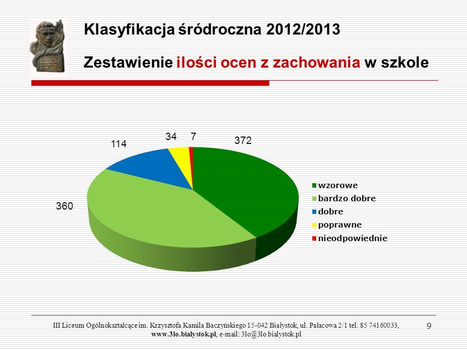 50 Sport w I semestrze 2012/2013 Szachy dziewcząt III Liceum Ogólnokształcące im.
