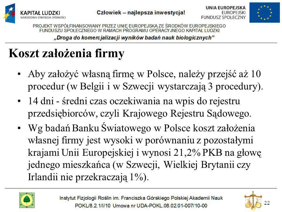 22 Koszt założenia firmy Aby założyć własną firmę w Polsce, należy przejść aż 10 procedur (w Belgii i w Szwecji wystarczają 3 procedury). 14 dni - śre