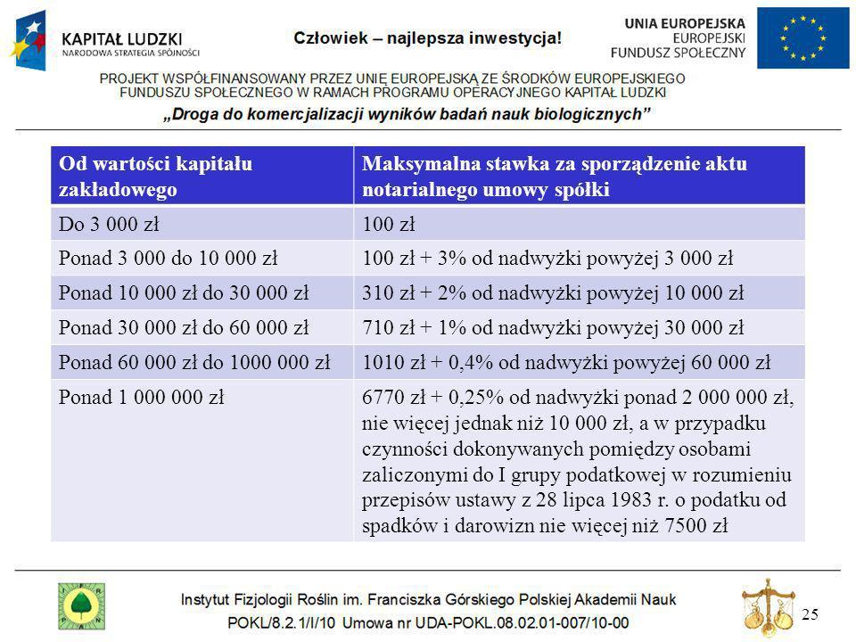 25 Od wartości kapitału zakładowego Maksymalna stawka za sporządzenie aktu notarialnego umowy spółki Do 3 000 zł100 zł Ponad 3 000 do 10 000 zł100 zł