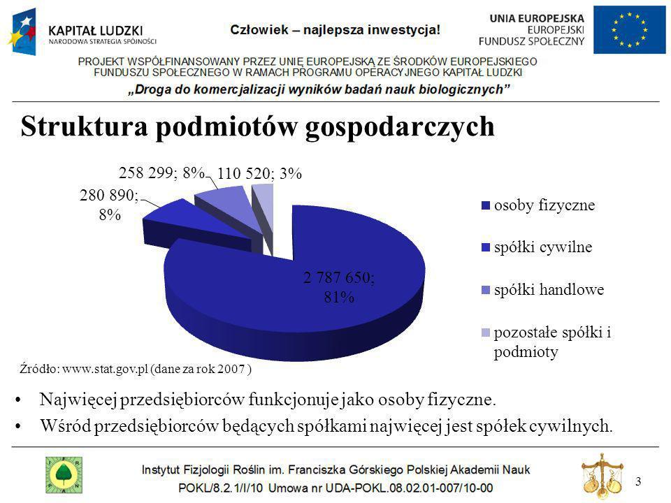 74 Rejestracja przedsiębiorstwa - oznaczenie miejsca zamieszkania i adresu przedsiębiorcy, - określenie przedmiotu wykonywanej działalności gospodarczej, zgodnie z Polską Klasyfikacją Działalności (PKD), - informacje dotyczące małżeńskiej wspólnoty majątkowej, - informacje o umowie spółki cywilnej (jeśli dotyczy), - dane stałego pełnomocnika (jeśli istnieje), - numer telefonu kontaktowego i adres poczty elektronicznej (o ile przedsiębiorca posiada).