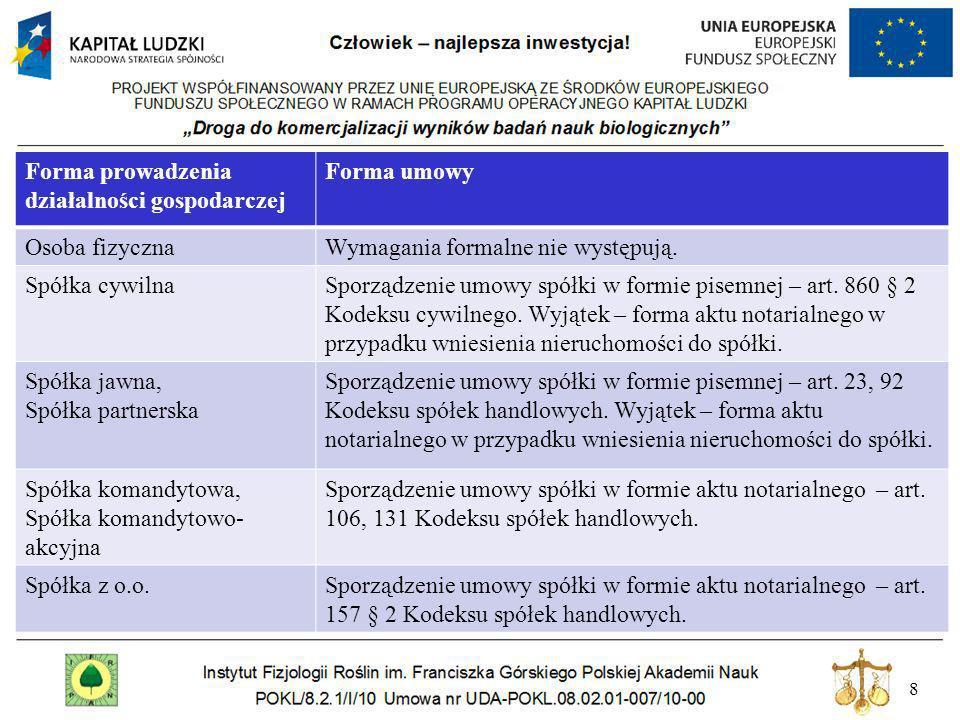 8 Forma prowadzenia działalności gospodarczej Forma umowy Osoba fizycznaWymagania formalne nie występują. Spółka cywilnaSporządzenie umowy spółki w fo