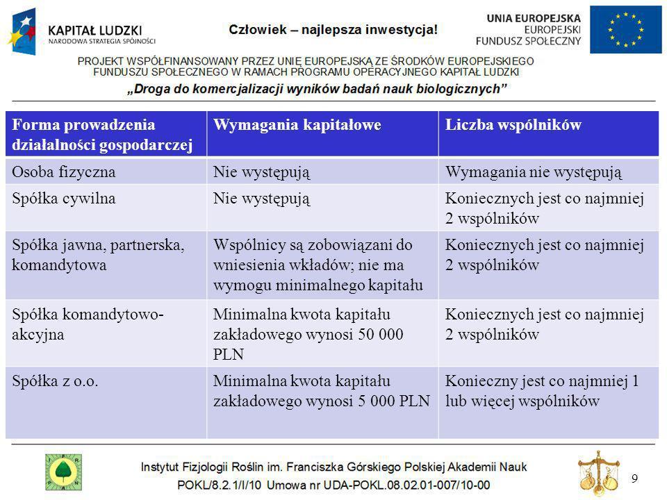 9 Forma prowadzenia działalności gospodarczej Wymagania kapitałoweLiczba wspólników Osoba fizycznaNie występująWymagania nie występują Spółka cywilnaN