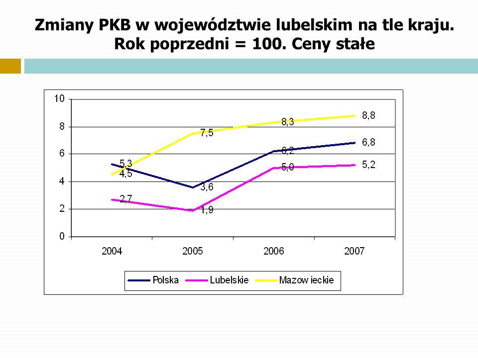 Zmiany PKB w województwie lubelskim na tle kraju. Rok poprzedni = 100. Ceny stałe