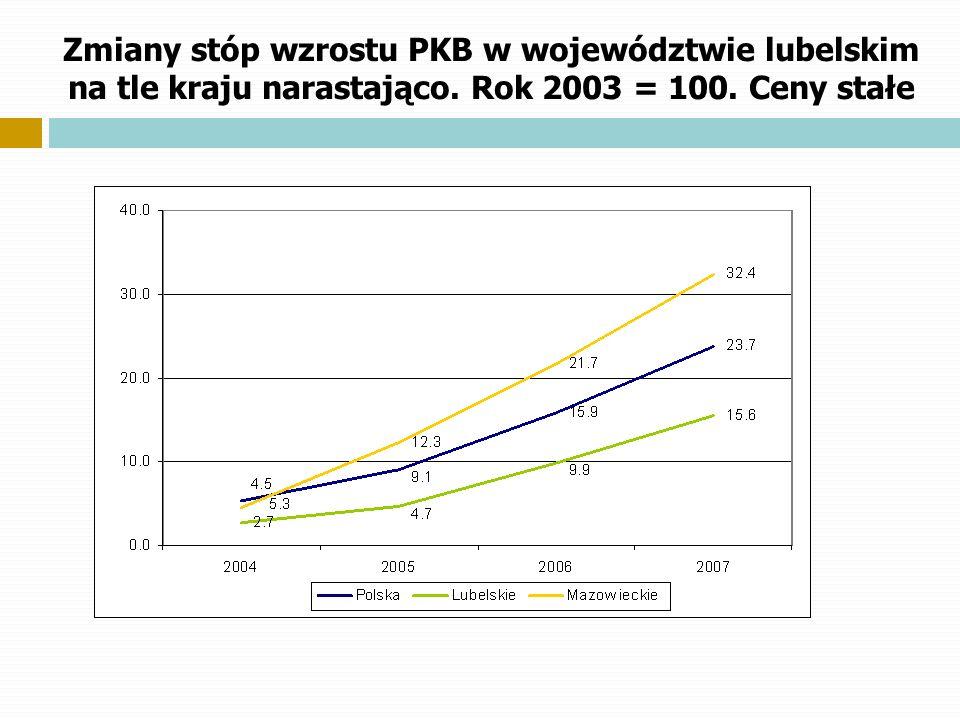Zmiany stóp wzrostu PKB w województwie lubelskim na tle kraju narastająco. Rok 2003 = 100. Ceny stałe