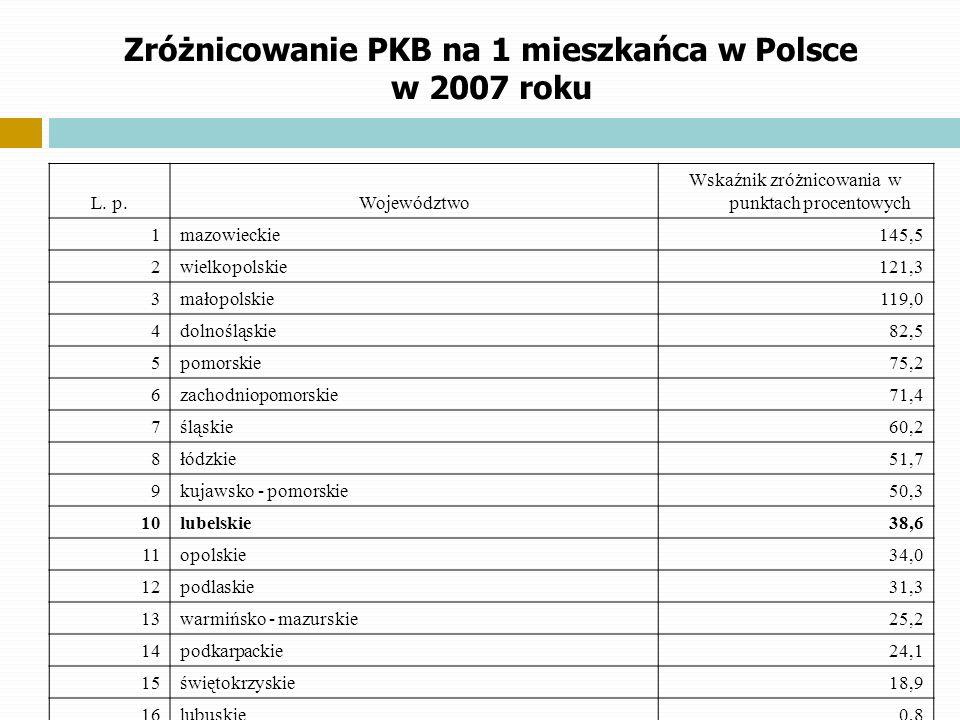 Zróżnicowanie PKB na 1 mieszkańca w Polsce w 2007 roku L. p.Województwo Wskaźnik zróżnicowania w punktach procentowych 1mazowieckie145,5 2wielkopolski