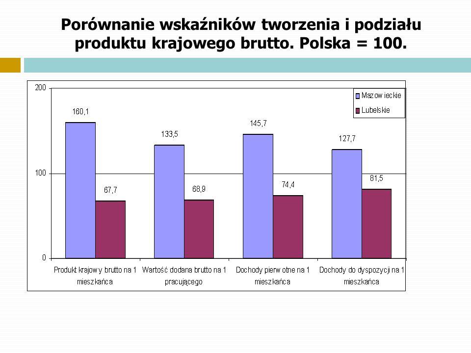 Porównanie wskaźników tworzenia i podziału produktu krajowego brutto. Polska = 100.