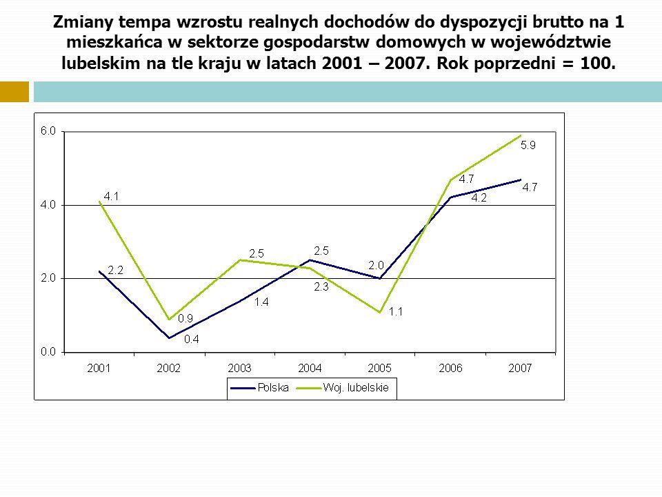 Zmiany tempa wzrostu realnych dochodów do dyspozycji brutto na 1 mieszkańca w sektorze gospodarstw domowych w województwie lubelskim na tle kraju w la